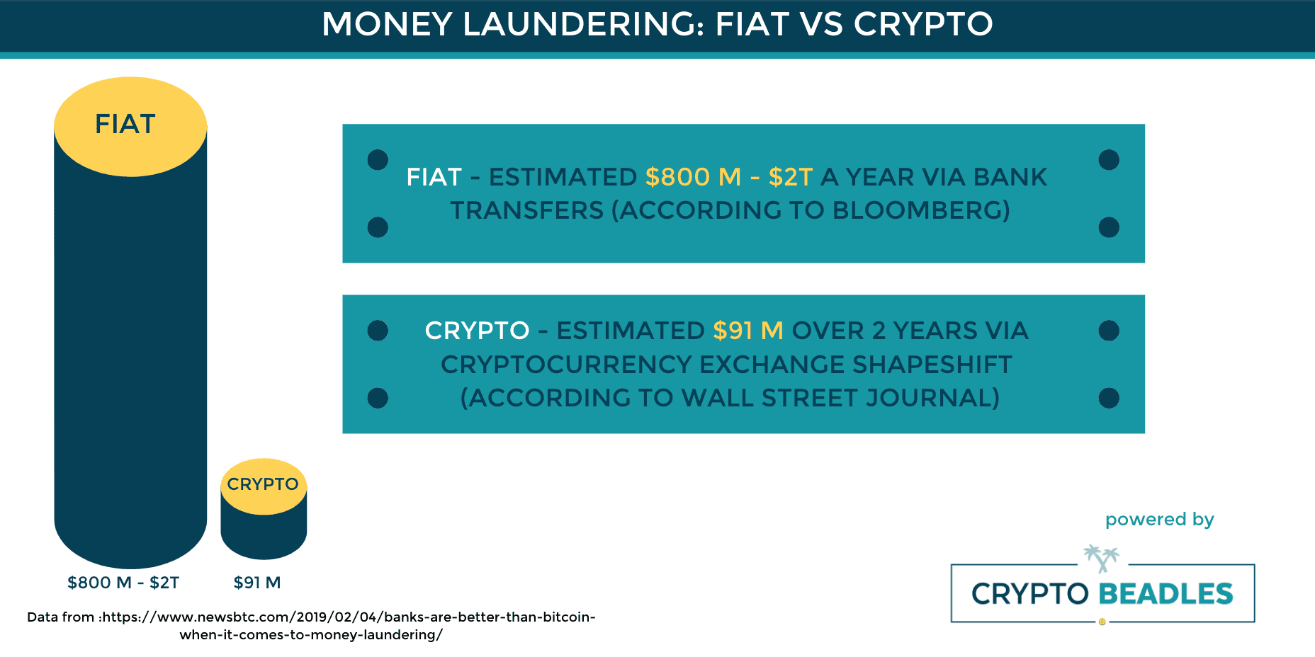Crypto better than Fiat to prevent Money Laundering?